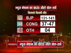 News Nation Ground Zero Poll Survey predicts massive BJP victory in Gujarat